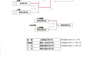 地区予選決勝結果